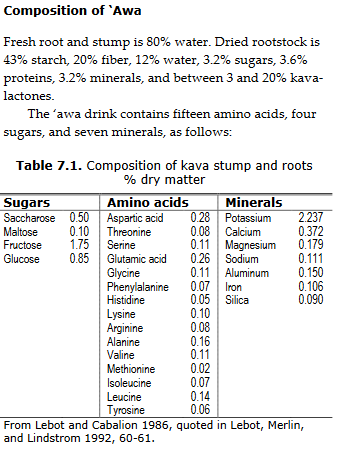 Carbs in Kava | Kava Forums